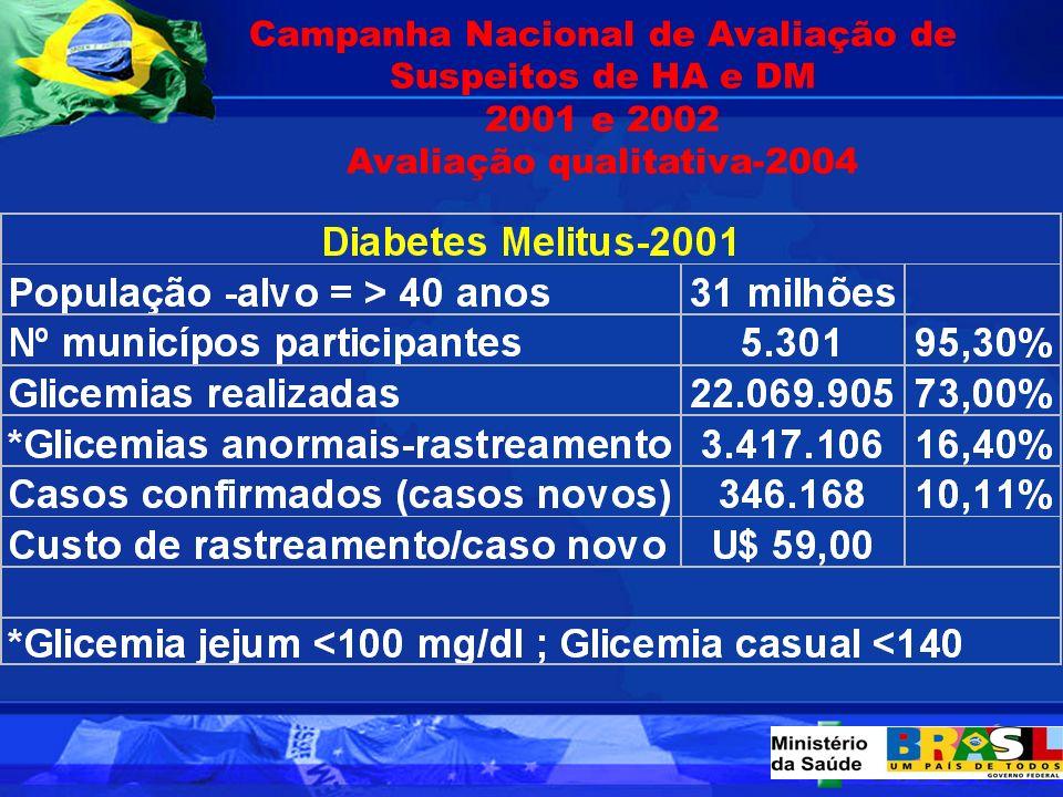 Estudo multicêntrico de prevalência de Diabetes no Brasil por grupos etários 7,6%7,6% Ministério da Saúde, Brasil 1986-1988 30 - 3940 - 4950 - 5960 -