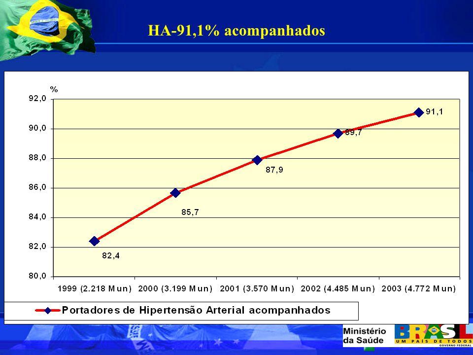 Portadores HA cadastrados no PSF-2003 4.356.986