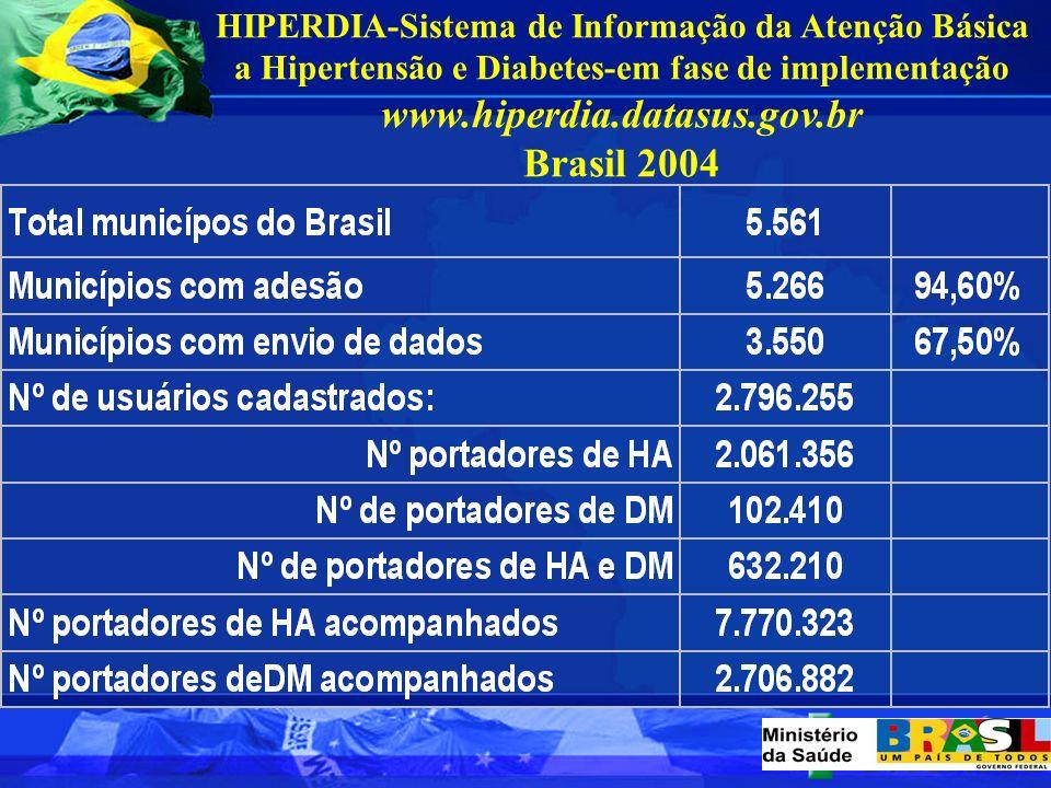 Capacitação de multiplicadores para atualização de profissionais da rede básica na atenção à HA e ao DM Primeira Fase/2001 14.123 profissionais capaci