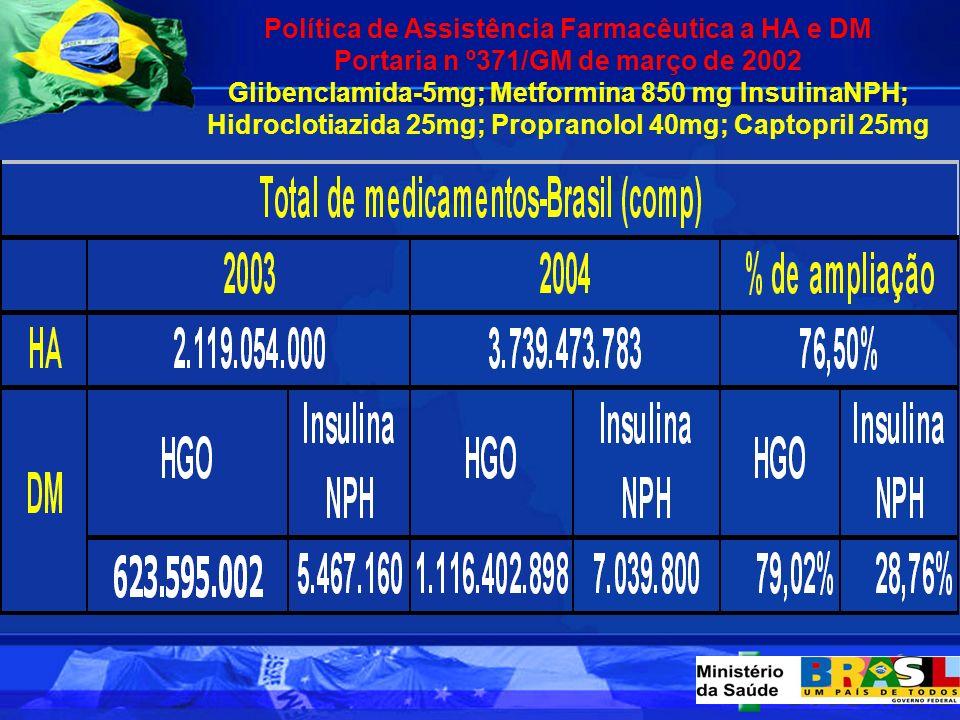 HIPERDIA-Sistema de Informação da Atenção Básica a Hipertensão e Diabetes-em fase de implementação www.hiperdia.datasus.gov.br Brasil 2004