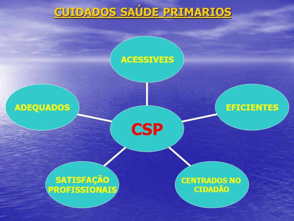CUIDADOS SAÚDE PRIMARIOS CSP ACESSIVEISEFICIENTES CENTRADOS NO CIDADÃO SATISFAÇÃO PROFISSIONAIS ADEQUADOS