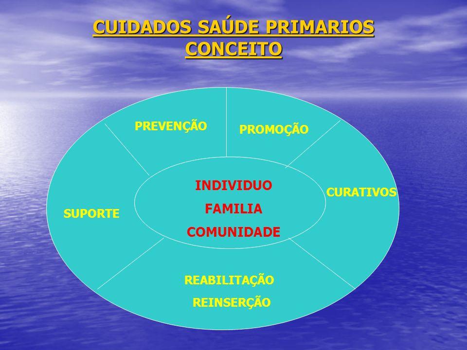 CUIDADOS SAÚDE PRIMARIOS CONCEITO PREVENÇÃO PROMOÇÃO CURATIVOS REABILITAÇÃO INDIVIDUO FAMILIA COMUNIDADE REINSERÇÃO SUPORTE
