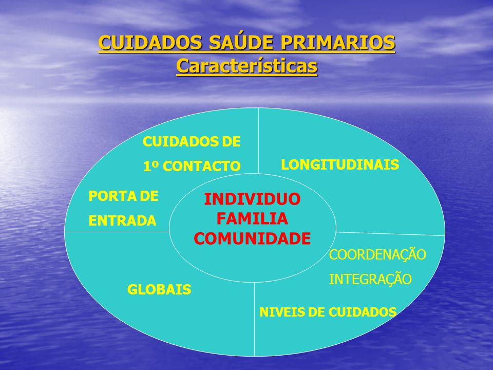 CUIDADOS SAÚDE PRIMARIOS Características INDIVIDUO FAMILIA COMUNIDADE CUIDADOS DE 1º CONTACTO PORTA DE ENTRADA LONGITUDINAIS GLOBAIS COORDENAÇÃO INTEG