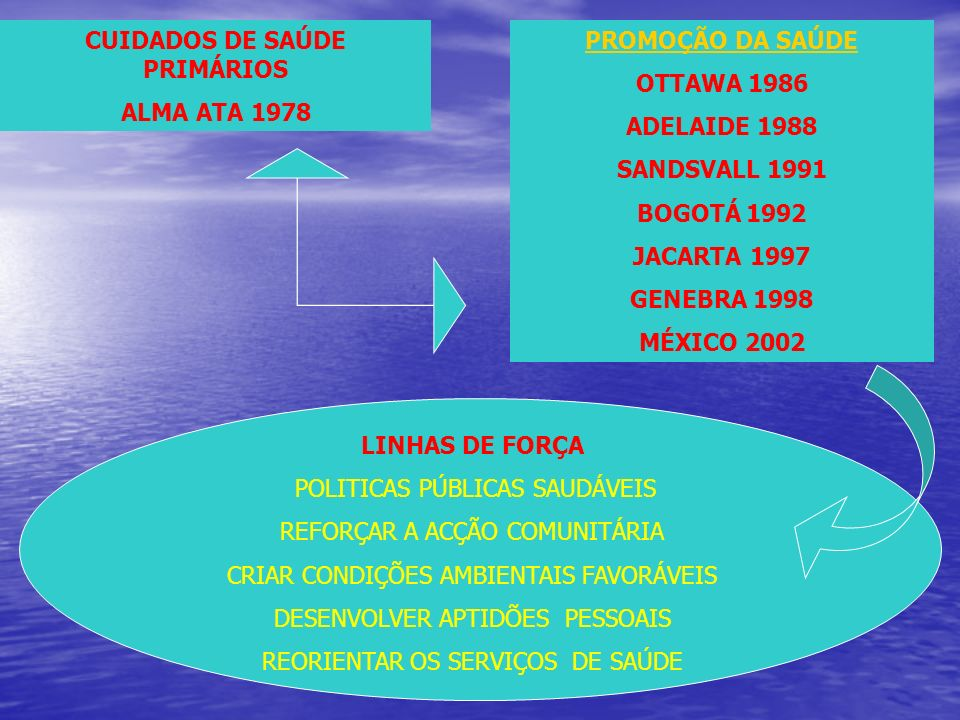 CUIDADOS DE SAÚDE PRIMÁRIOS ALMA ATA 1978 PROMOÇÃO DA SAÚDE OTTAWA 1986 ADELAIDE 1988 SANDSVALL 1991 BOGOTÁ 1992 JACARTA 1997 GENEBRA 1998 MÉXICO 2002