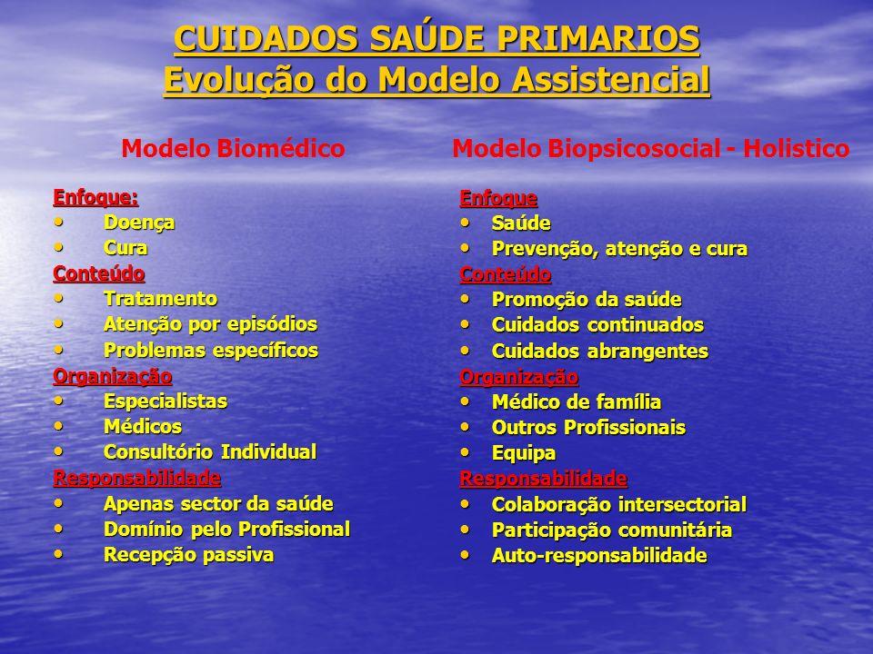 CUIDADOS SAÚDE PRIMARIOS Evolução do Modelo Assistencial Enfoque: Doença Doença Cura CuraConteúdo Tratamento Tratamento Atenção por episódios Atenção
