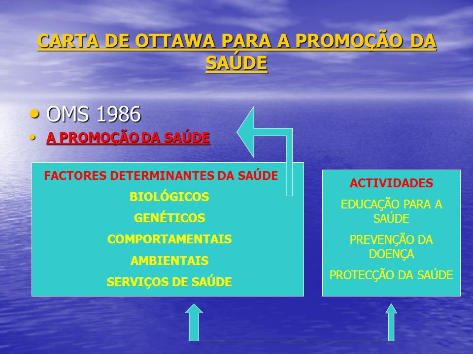 CARTA DE OTTAWA PARA A PROMOÇÃO DA SAÚDE OMS 1986 OMS 1986 A PROMOÇÃO DA SAÚDE A PROMOÇÃO DA SAÚDE FACTORES DETERMINANTES DA SAÚDE BIOLÓGICOS GENÉTICO