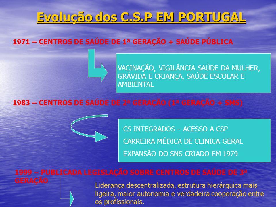 Evolução dos C.S.P EM PORTUGAL 1971 – CENTROS DE SAÚDE DE 1ª GERAÇÃO + SAÚDE PÚBLICA VACINAÇÃO, VIGILÂNCIA SAÚDE DA MULHER, GRÁVIDA E CRIANÇA, SAÚDE E