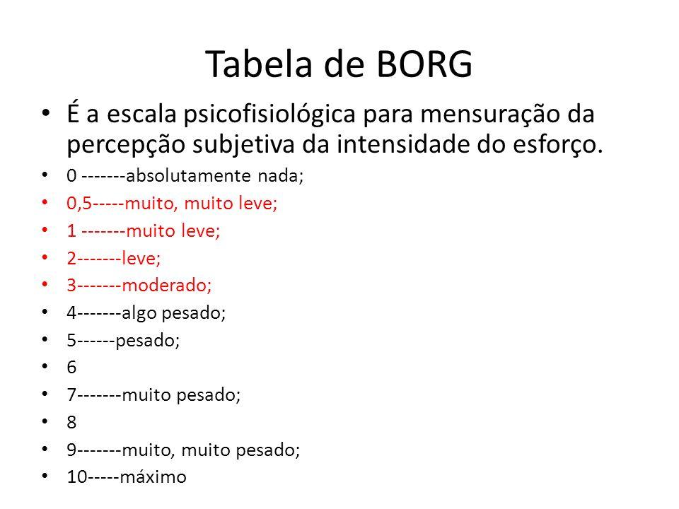 Tabela de BORG É a escala psicofisiológica para mensuração da percepção subjetiva da intensidade do esforço. 0 -------absolutamente nada; 0,5-----muit