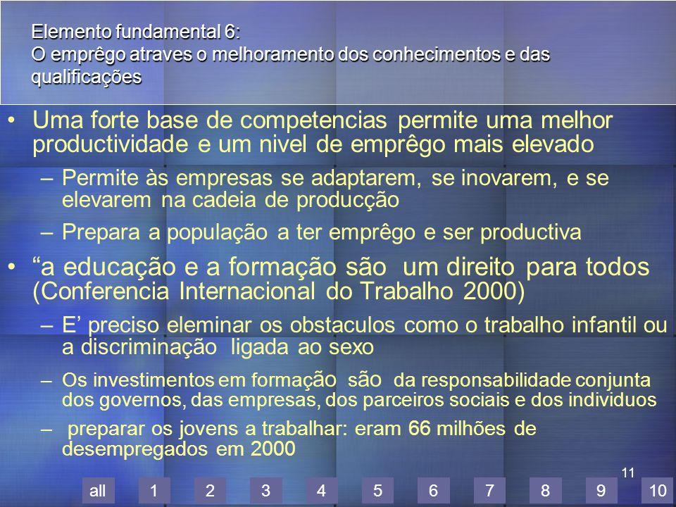 11 all12345678910 Elemento fundamental 6: O emprêgo atraves o melhoramento dos conhecimentos e das qualificações Uma forte base de competencias permite uma melhor productividade e um nivel de emprêgo mais elevado –Permite às empresas se adaptarem, se inovarem, e se elevarem na cadeia de producção –Prepara a população a ter emprêgo e ser productiva a educação e a formação são um direito para todos (Conferencia Internacional do Trabalho 2000) –E preciso eleminar os obstaculos como o trabalho infantil ou a discriminação ligada ao sexo –Os investimentos em formaç ão s ão da responsabilidade conjunta dos governos, das empresas, dos parceiros sociais e dos individuos – preparar os jovens a trabalhar: eram 66 milhões de desempregados em 2000