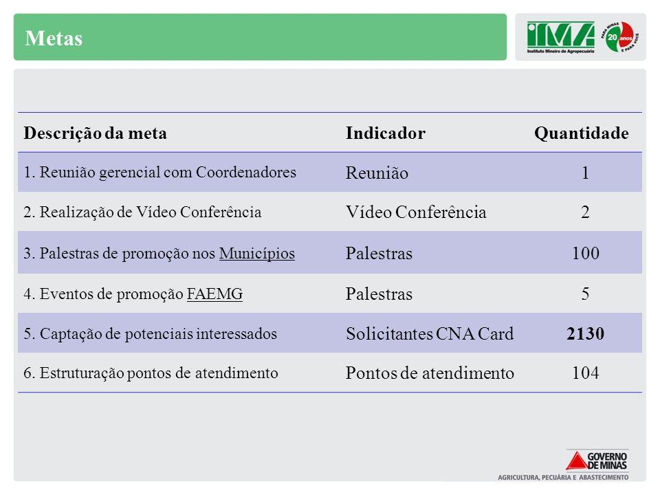 Metas Descrição da metaIndicadorQuantidade 1. Reunião gerencial com Coordenadores Reunião1 2. Realização de Vídeo Conferência Vídeo Conferência2 3. Pa
