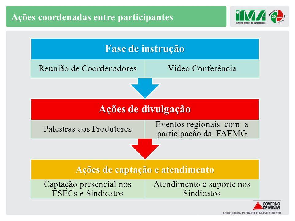 Ações coordenadas entre participantes Ações de captação e atendimento Captação presencial nos ESECs e Sindicatos Atendimento e suporte nos Sindicatos