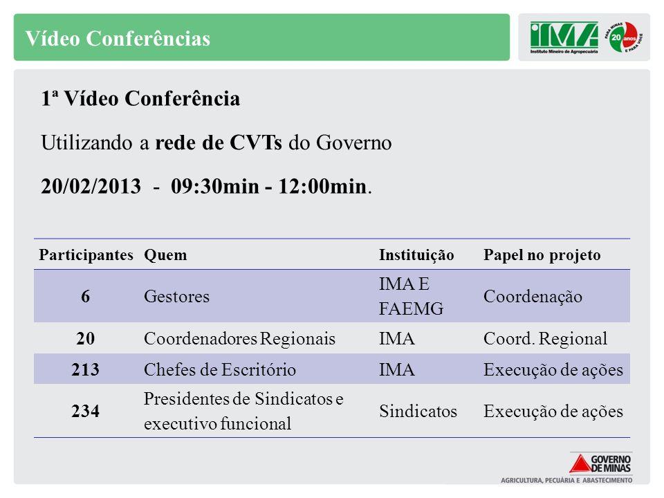 Vídeo Conferências Utilizando a rede de CVTs do Governo 20/02/2013 - 09:30min - 12:00min. ParticipantesQuemInstituiçãoPapel no projeto 6Gestores IMA E