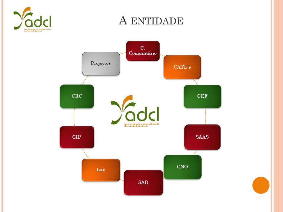 A ENTIDADE C. Comunitário CATL´s CEF SAAS CNO SAD Lar GIP CRC Projectos