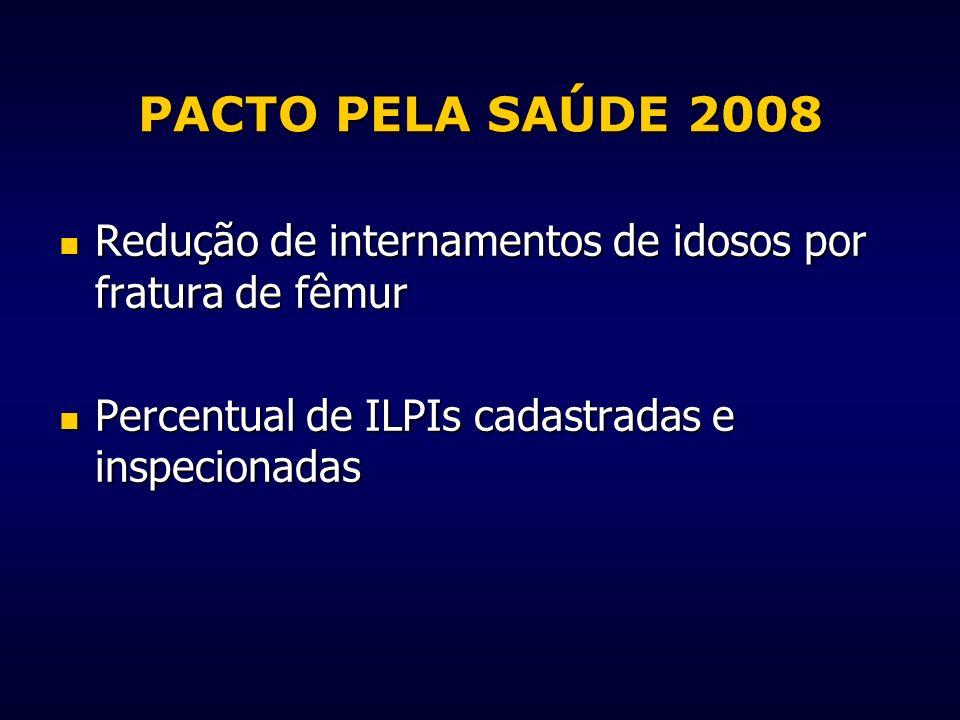 PACTO PELA SAÚDE 2008 Redução de internamentos de idosos por fratura de fêmur Redução de internamentos de idosos por fratura de fêmur Percentual de IL