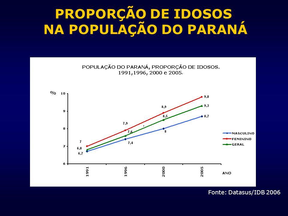 Fonte: Datasus/IDB 2006 PROPORÇÃO DE IDOSOS NA POPULAÇÃO DO PARANÁ