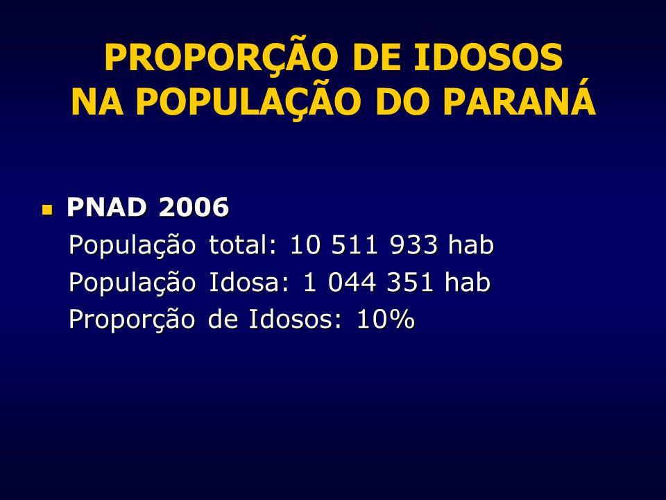 PROPORÇÃO DE IDOSOS NA POPULAÇÃO DO PARANÁ PNAD 2006 PNAD 2006 População total: 10 511 933 hab População total: 10 511 933 hab População Idosa: 1 044