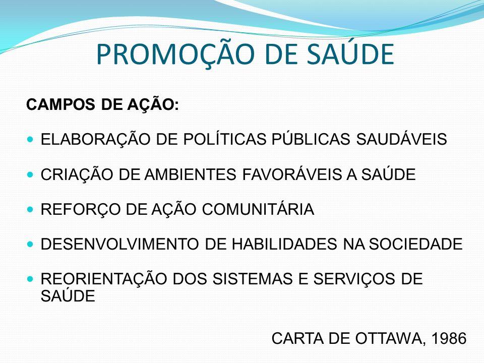 PROMOÇÃO DE SAÚDE CAMPOS DE AÇÃO: ELABORAÇÃO DE POLÍTICAS PÚBLICAS SAUDÁVEIS CRIAÇÃO DE AMBIENTES FAVORÁVEIS A SAÚDE REFORÇO DE AÇÃO COMUNITÁRIA DESENVOLVIMENTO DE HABILIDADES NA SOCIEDADE REORIENTAÇÃO DOS SISTEMAS E SERVIÇOS DE SAÚDE CARTA DE OTTAWA, 1986