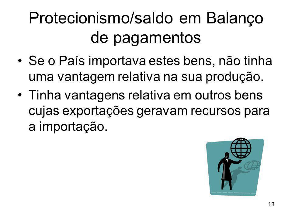 18 Protecionismo/saldo em Balanço de pagamentos Se o País importava estes bens, não tinha uma vantagem relativa na sua produção.
