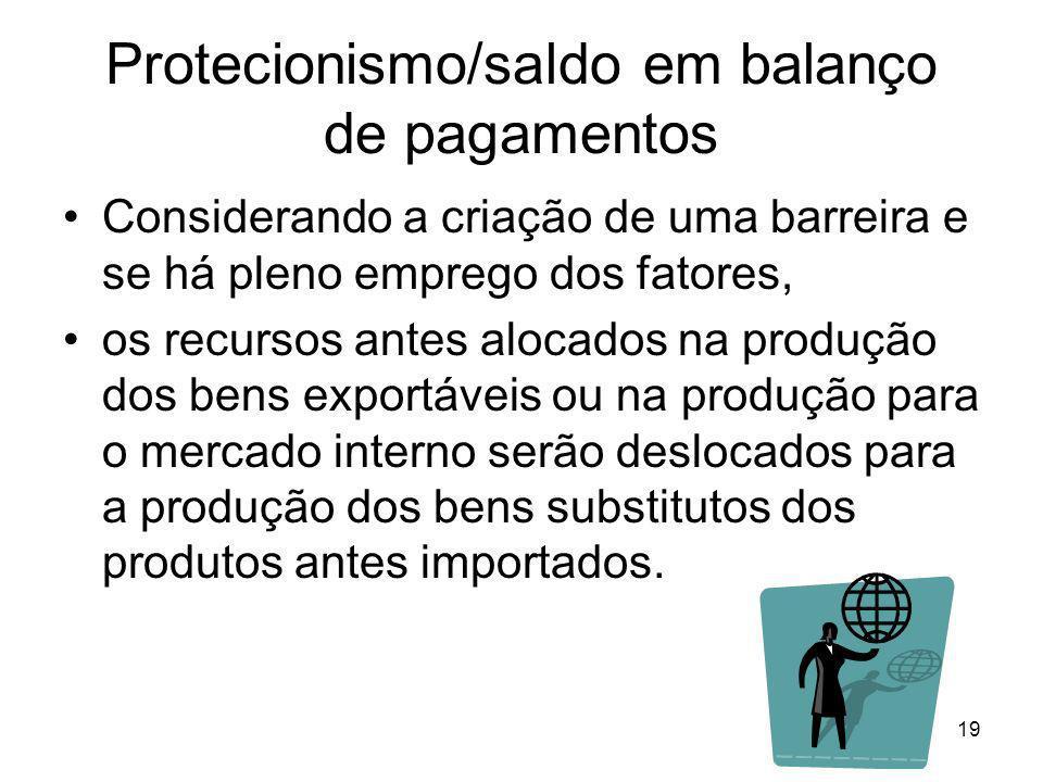 19 Protecionismo/saldo em balanço de pagamentos Considerando a criação de uma barreira e se há pleno emprego dos fatores, os recursos antes alocados na produção dos bens exportáveis ou na produção para o mercado interno serão deslocados para a produção dos bens substitutos dos produtos antes importados.