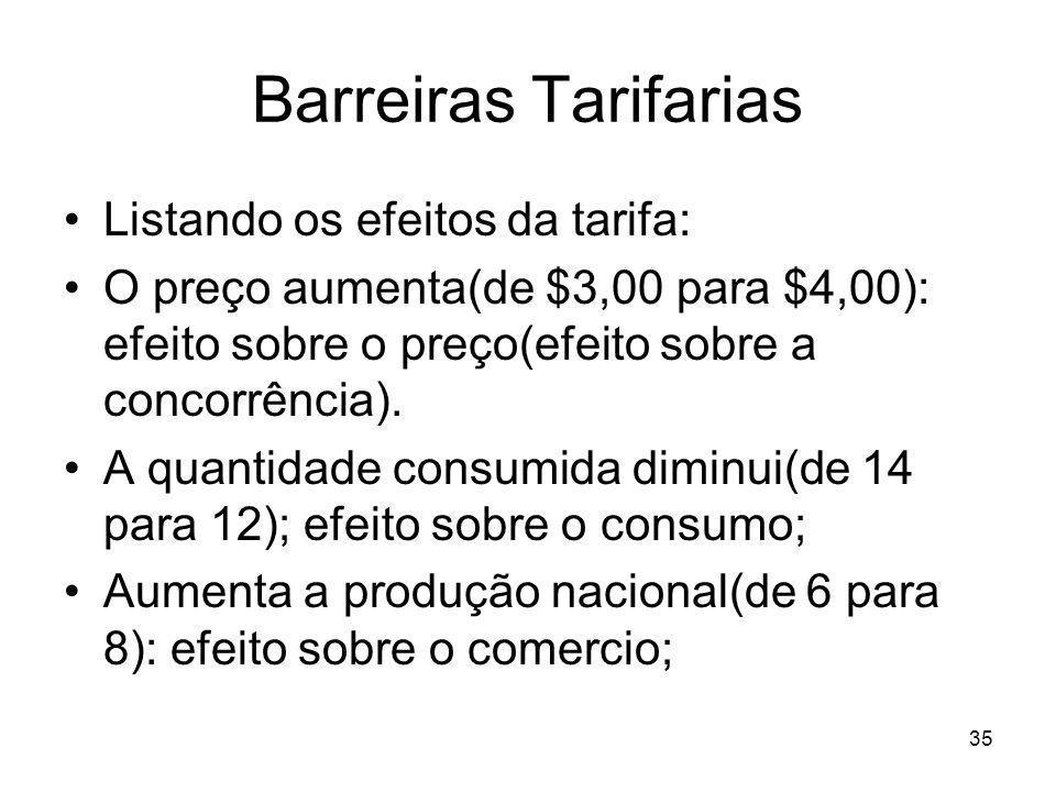 35 Barreiras Tarifarias Listando os efeitos da tarifa: O preço aumenta(de $3,00 para $4,00): efeito sobre o preço(efeito sobre a concorrência).