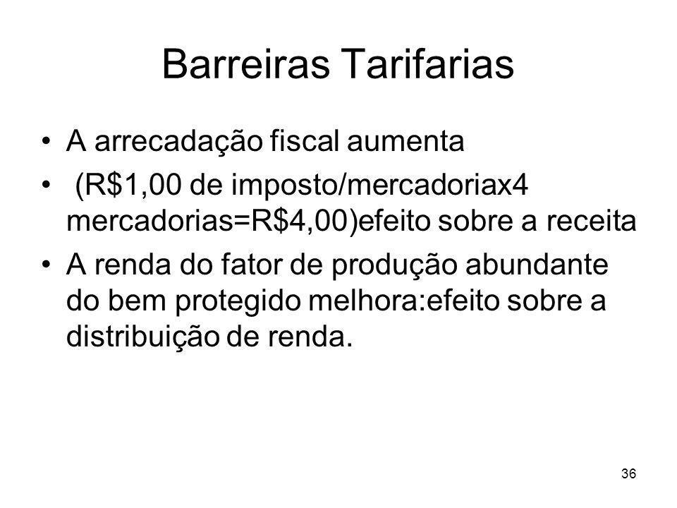 36 Barreiras Tarifarias A arrecadação fiscal aumenta (R$1,00 de imposto/mercadoriax4 mercadorias=R$4,00)efeito sobre a receita A renda do fator de produção abundante do bem protegido melhora:efeito sobre a distribuição de renda.