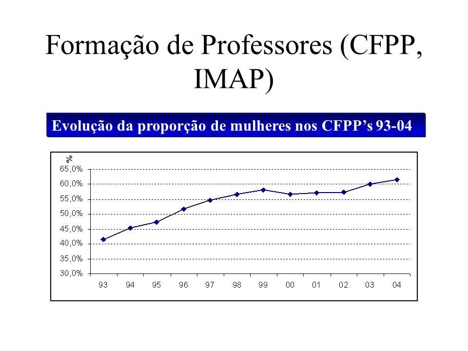 Formação de Professores (CFPP, IMAP) Evolução da proporção de mulheres nos CFPPs 93-04