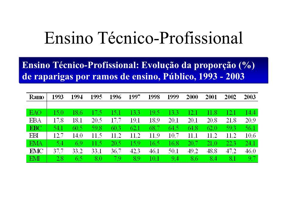 Ensino Técnico-Profissional Ensino Técnico-Profissional: Evolução da proporção (%) de raparigas por ramos de ensino, Público, 1993 - 2003