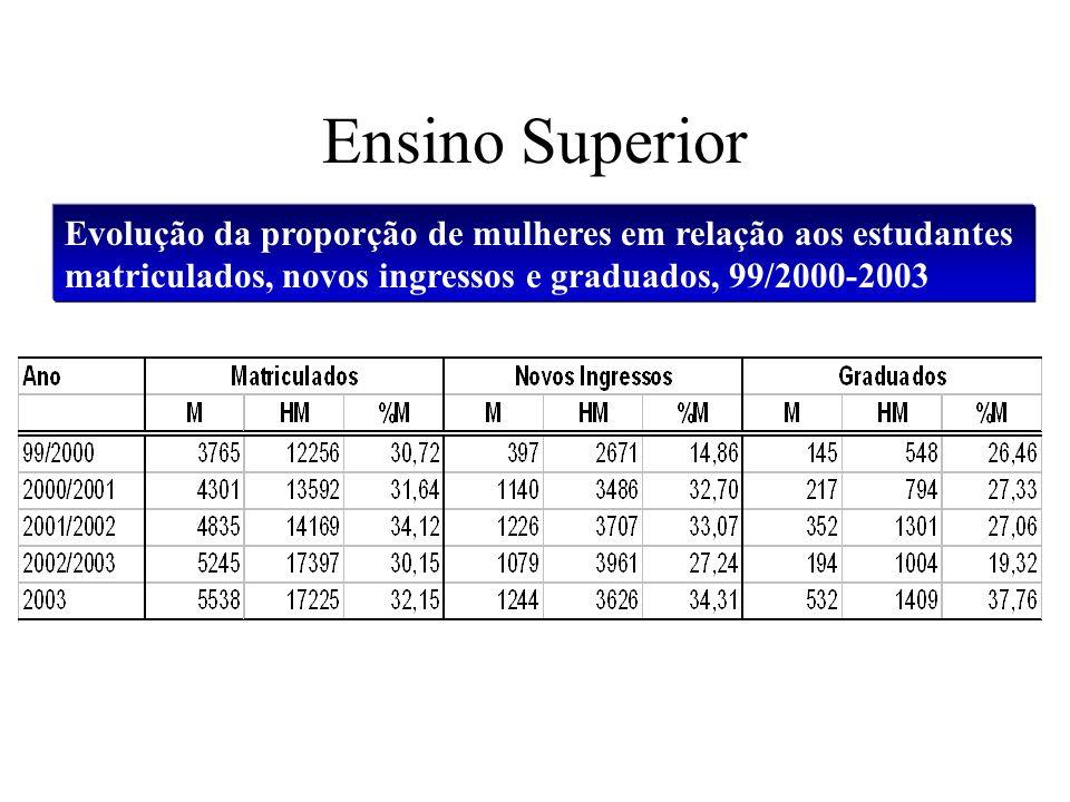 Ensino Superior Evolução da proporção de mulheres em relação aos estudantes matriculados, novos ingressos e graduados, 99/2000-2003