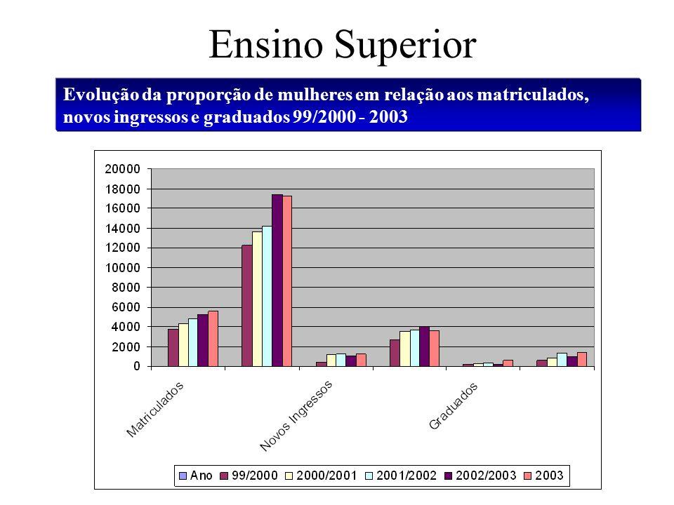 Ensino Superior Evolução da proporção de mulheres em relação aos matriculados, novos ingressos e graduados 99/2000 - 2003