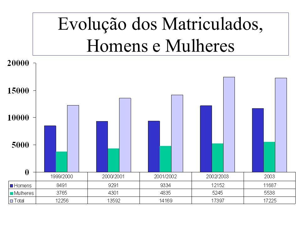 Evolução dos Matriculados, Homens e Mulheres