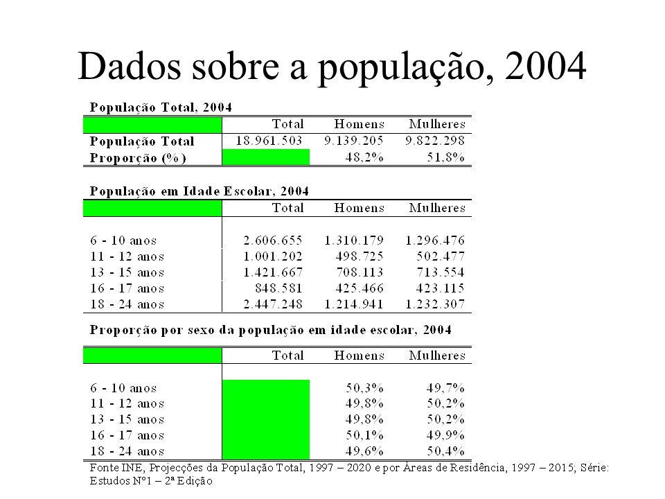 Dados sobre a população, 2004