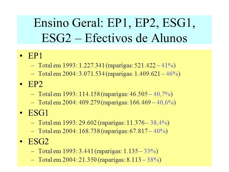 Ensino Geral: EP1, EP2, ESG1, ESG2 – Efectivos de Alunos EP1 –Total em 1993: 1.227.341 (raparigas: 521.422 – 41%) –Total em 2004: 3.071.534 (raparigas