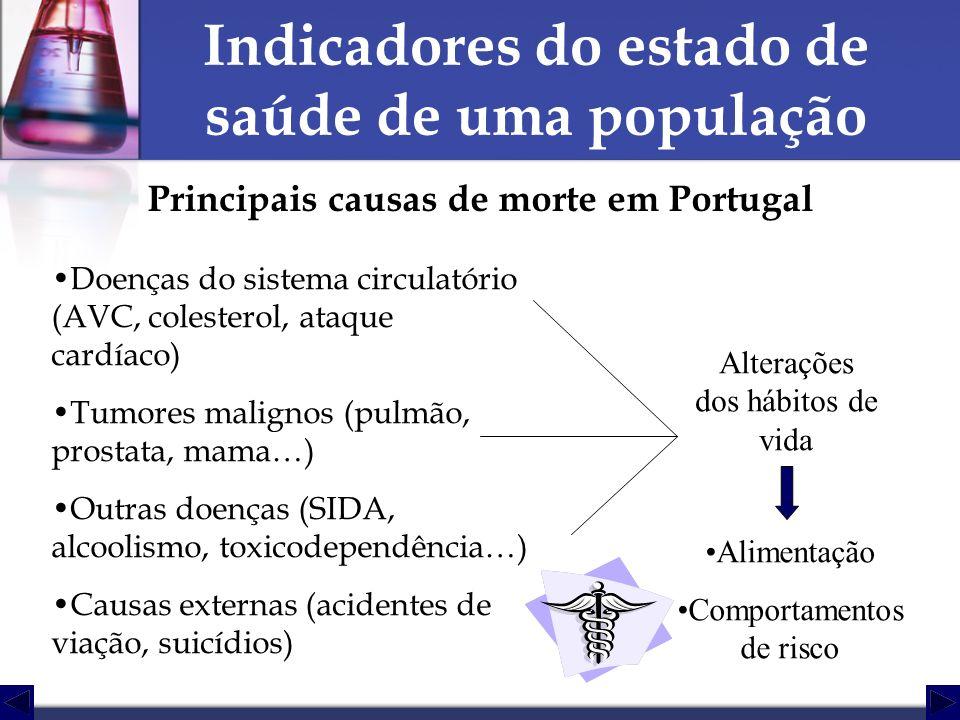 Indicadores do estado de saúde de uma população Principais causas de morte em Portugal Doenças do sistema circulatório (AVC, colesterol, ataque cardía