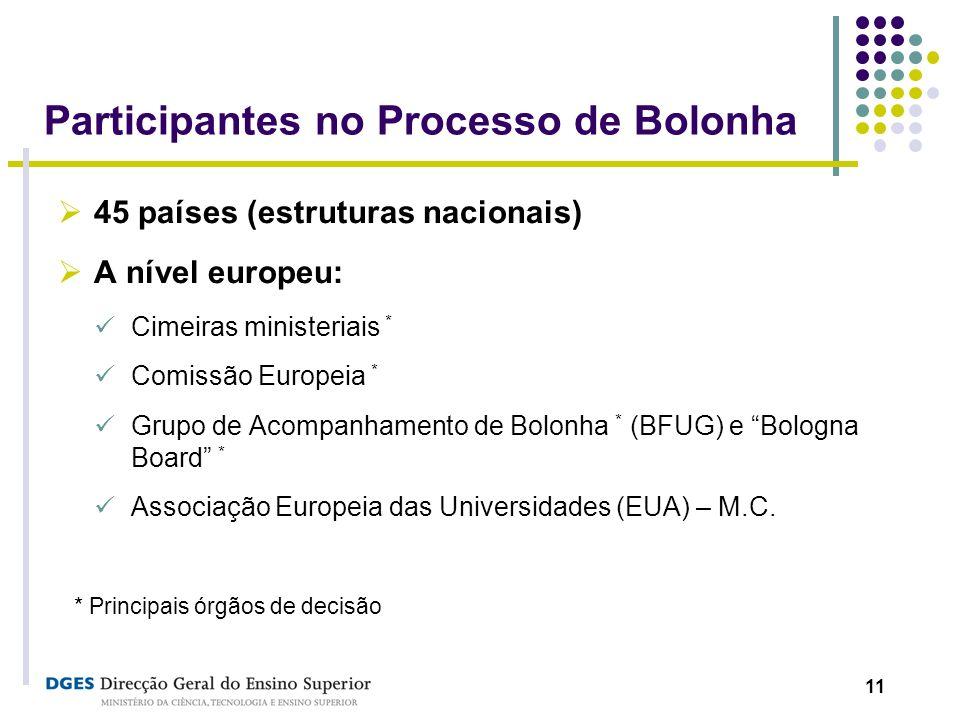 11 Participantes no Processo de Bolonha 45 países (estruturas nacionais) A nível europeu: Cimeiras ministeriais * Comissão Europeia * Grupo de Acompan