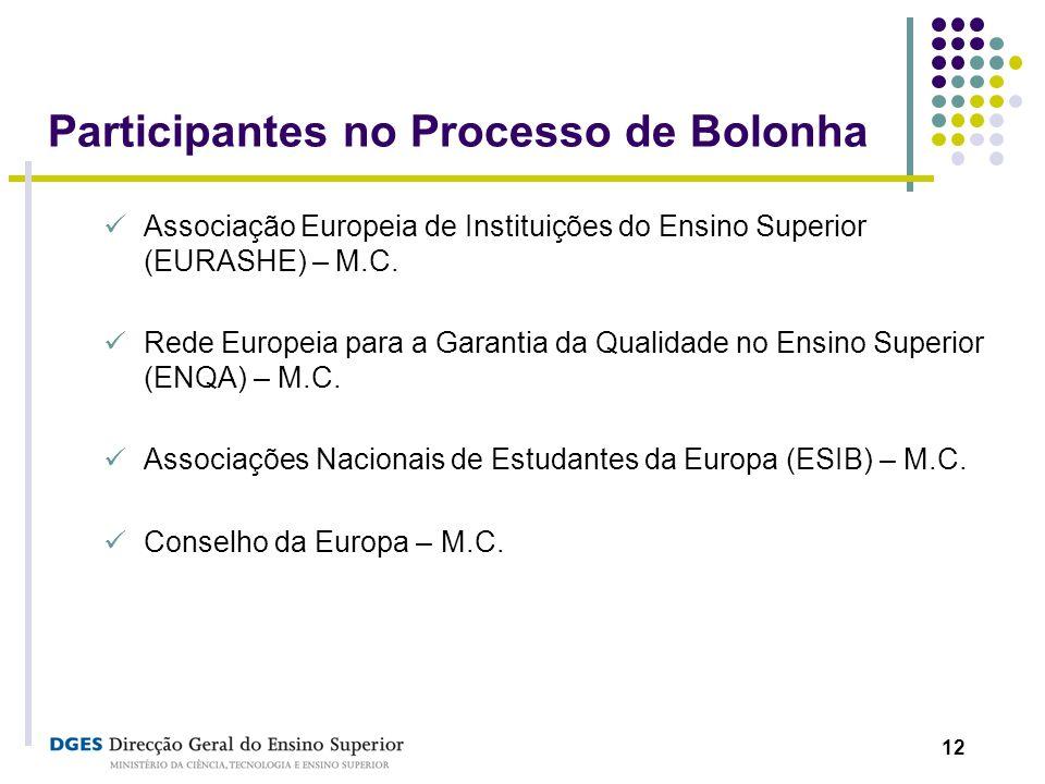 12 Participantes no Processo de Bolonha Associação Europeia de Instituições do Ensino Superior (EURASHE) – M.C. Rede Europeia para a Garantia da Quali