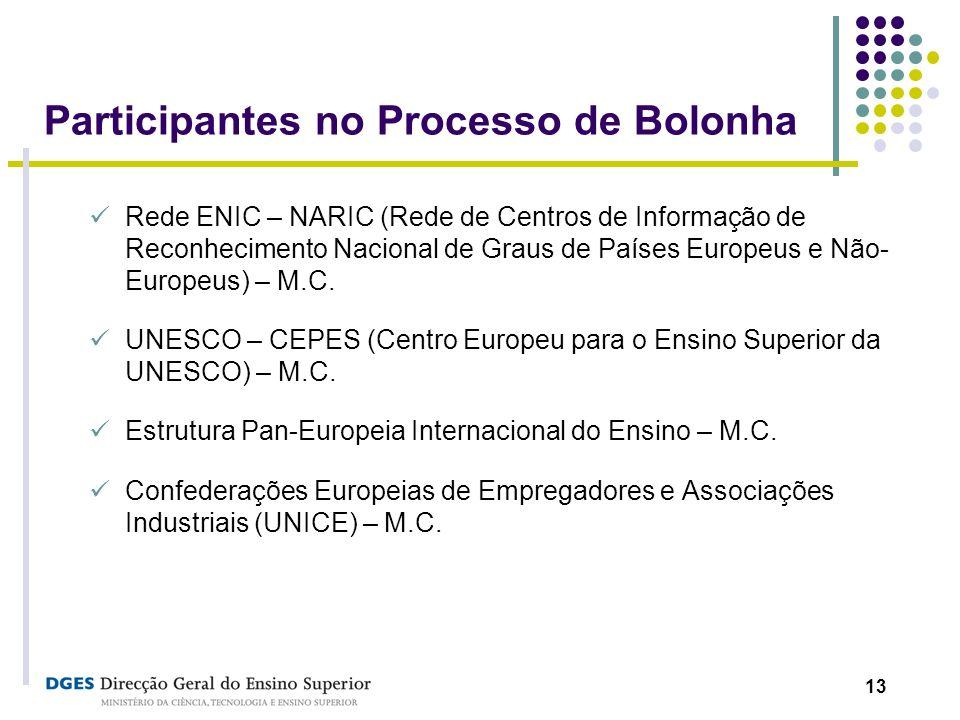13 Participantes no Processo de Bolonha Rede ENIC – NARIC (Rede de Centros de Informação de Reconhecimento Nacional de Graus de Países Europeus e Não-