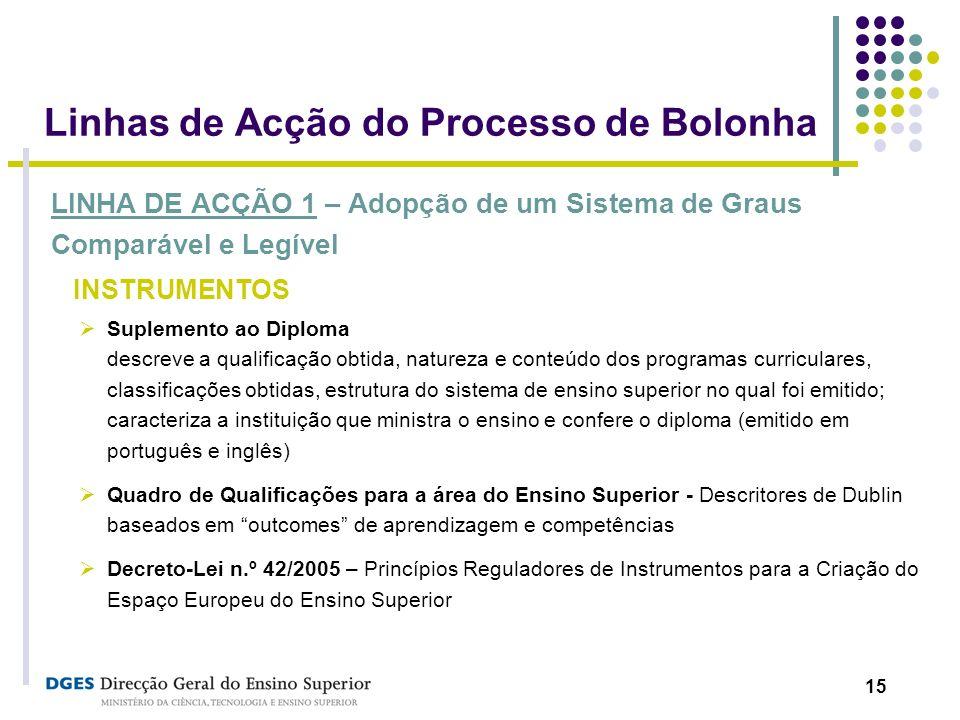 15 Linhas de Acção do Processo de Bolonha LINHA DE ACÇÃO 1 – Adopção de um Sistema de Graus Comparável e Legível INSTRUMENTOS Suplemento ao Diploma de