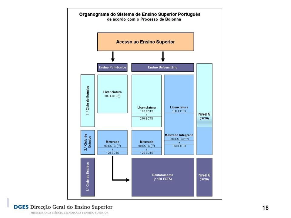 18 de acordo com o Processo de Bolonha