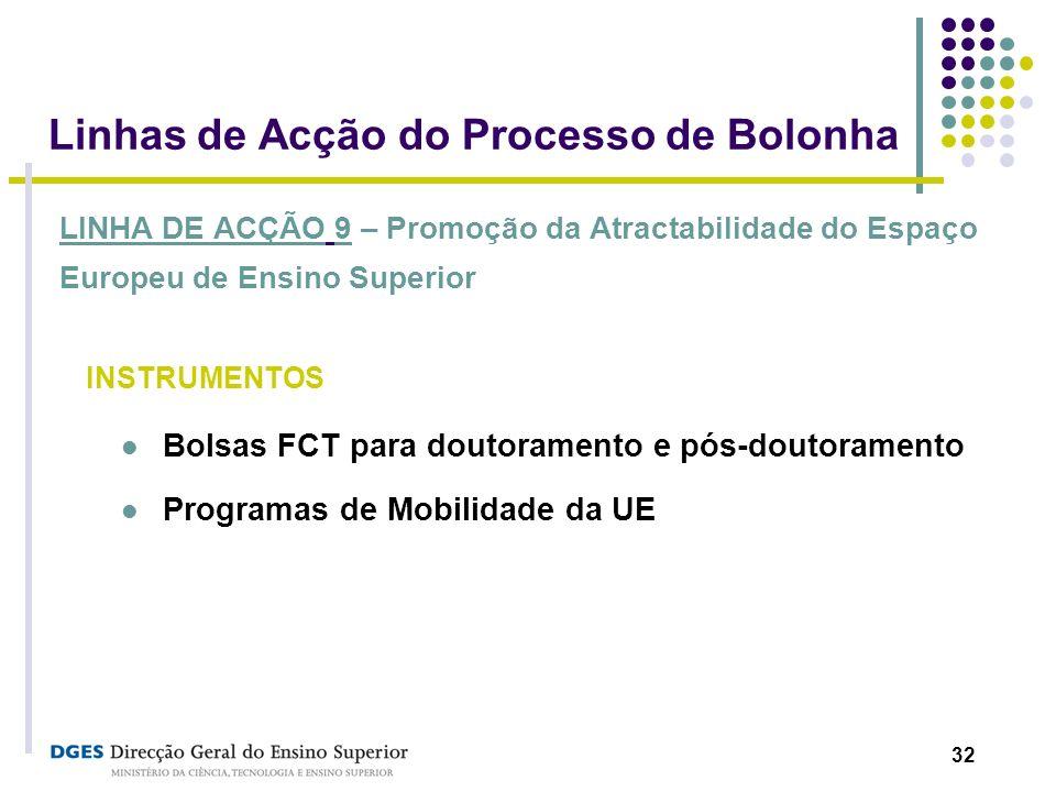 32 Linhas de Acção do Processo de Bolonha LINHA DE ACÇÃO 9 – Promoção da Atractabilidade do Espaço Europeu de Ensino Superior INSTRUMENTOS Bolsas FCT