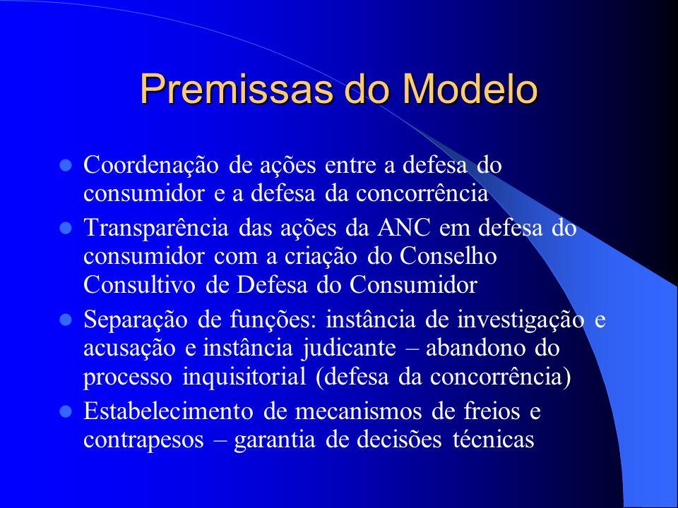 Premissas do Modelo Coordenação de ações entre a defesa do consumidor e a defesa da concorrência Transparência das ações da ANC em defesa do consumido