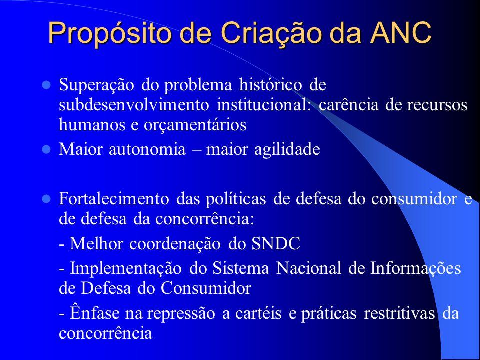 Propósito de Criação da ANC Superação do problema histórico de subdesenvolvimento institucional: carência de recursos humanos e orçamentários Maior au