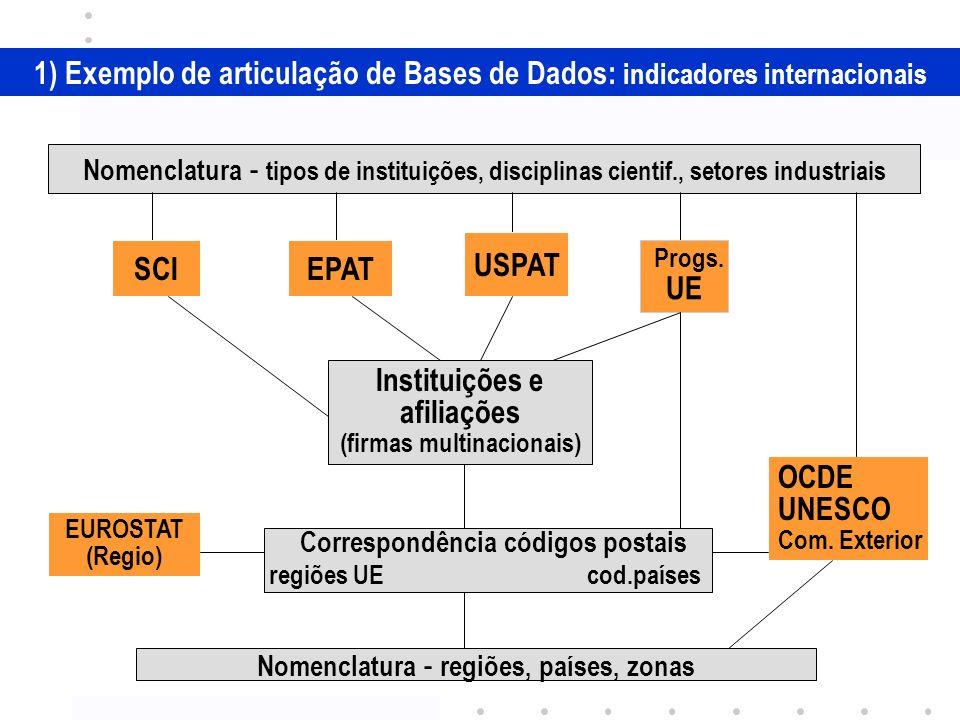 1) Exemplo de articulação de Bases de Dados: indicadores internacionais Nomenclatura - tipos de instituições, disciplinas cientif., setores industriais Instituições e afiliações (firmas multinacionais) SCIEPAT USPAT Nomenclatura - regiões, países, zonas Correspondência códigos postais regiões UE cod.países OCDE UNESCO Com.