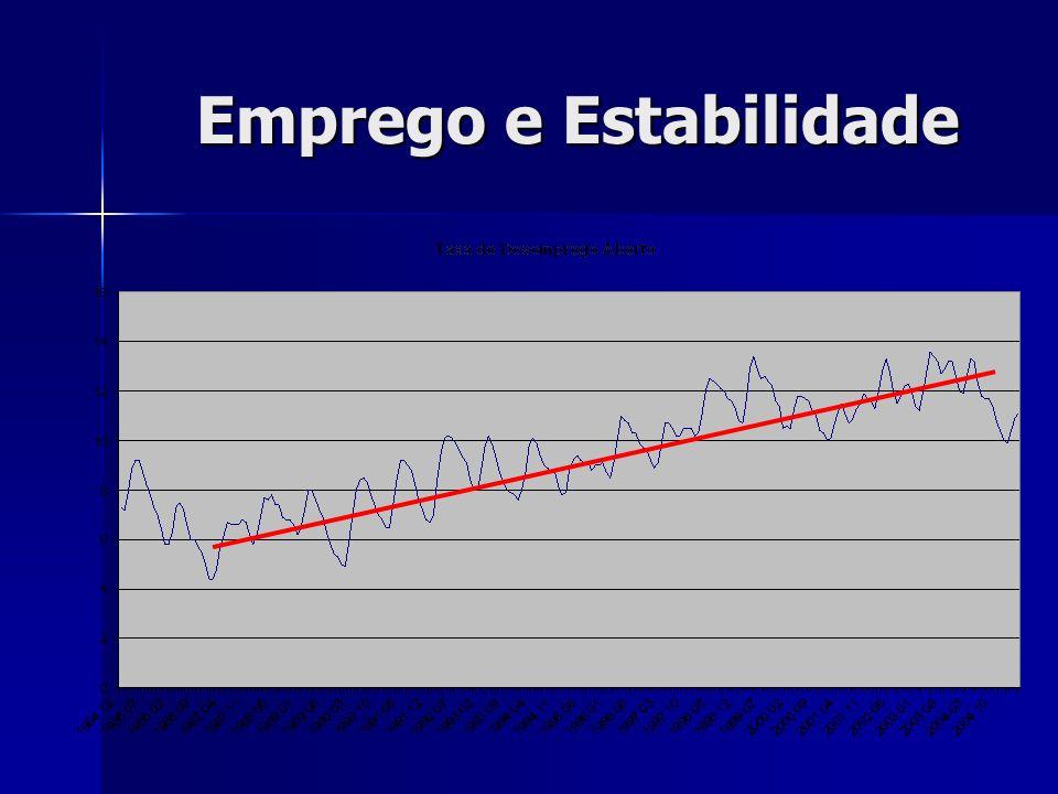 Emprego e Estabilidade
