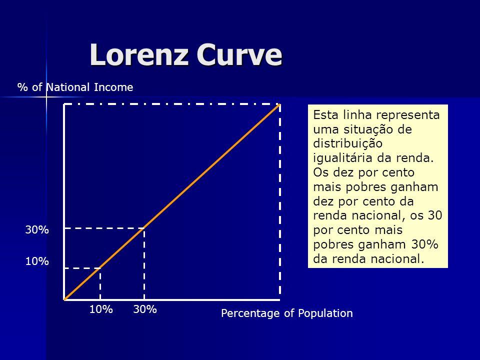 Lorenz Curve % of National Income Percentage of Population Esta linha representa uma situação de distribuição igualitária da renda. Os dez por cento m
