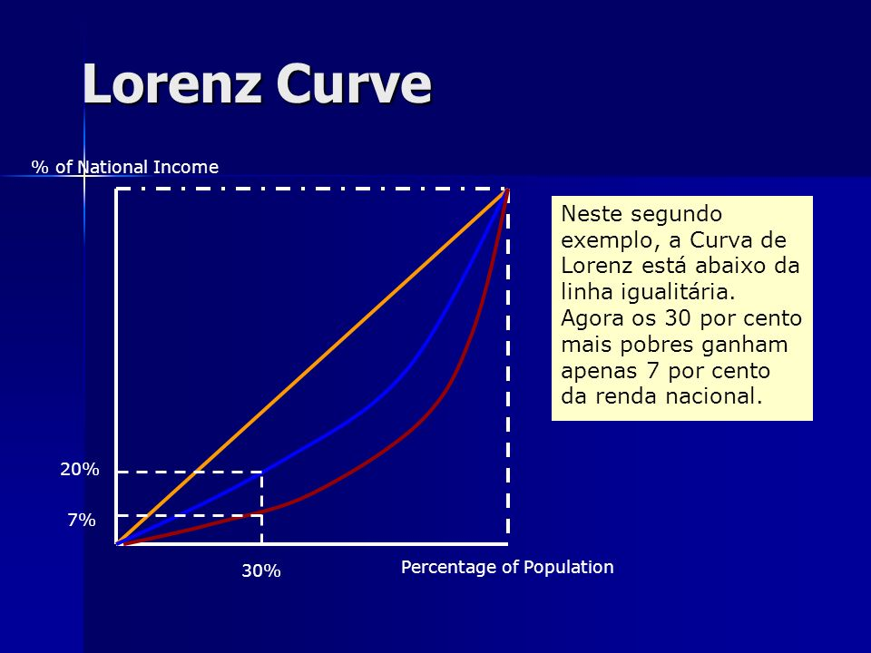 Lorenz Curve % of National Income Percentage of Population The Lorenz Curve will show the extent to which equality exists. The greater the gap between