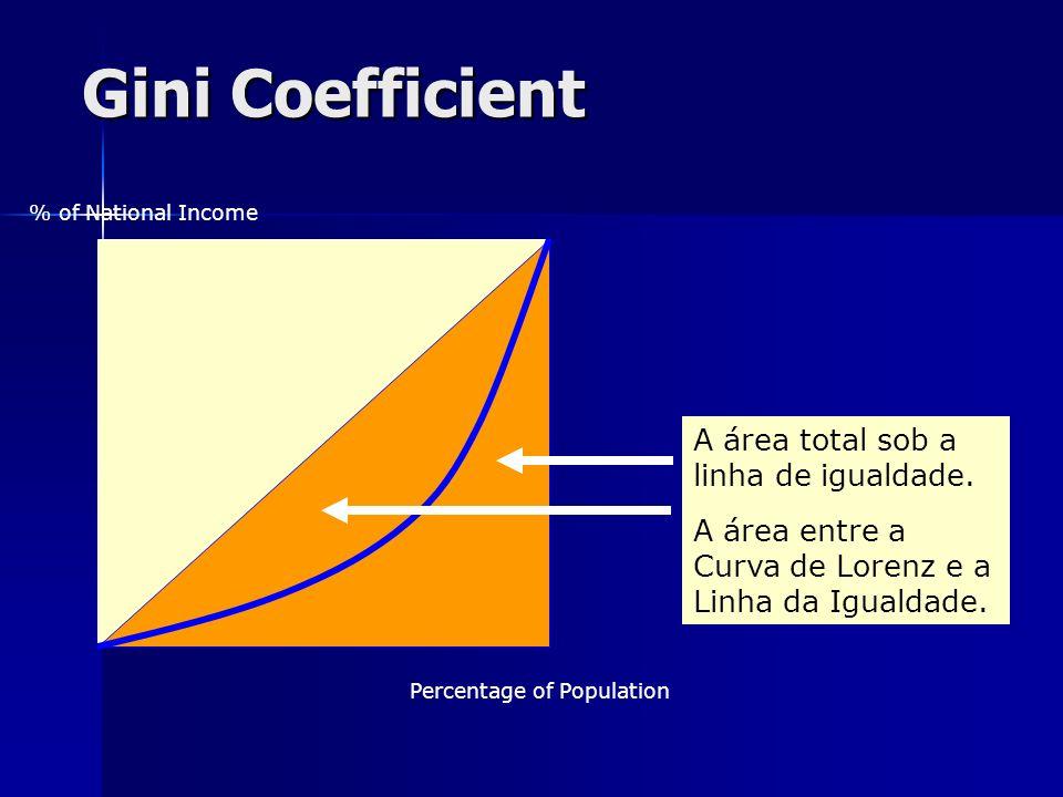 Gini Coefficient % of National Income Percentage of Population A área total sob a linha de igualdade. A área entre a Curva de Lorenz e a Linha da Igua