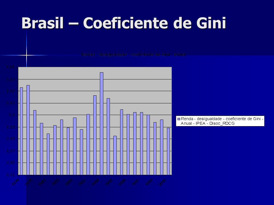 Brasil – Coeficiente de Gini