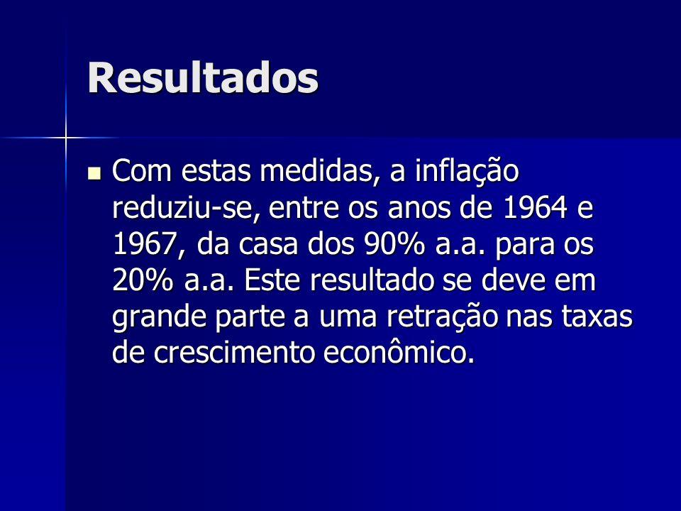 Resultados Com estas medidas, a inflação reduziu-se, entre os anos de 1964 e 1967, da casa dos 90% a.a. para os 20% a.a. Este resultado se deve em gra