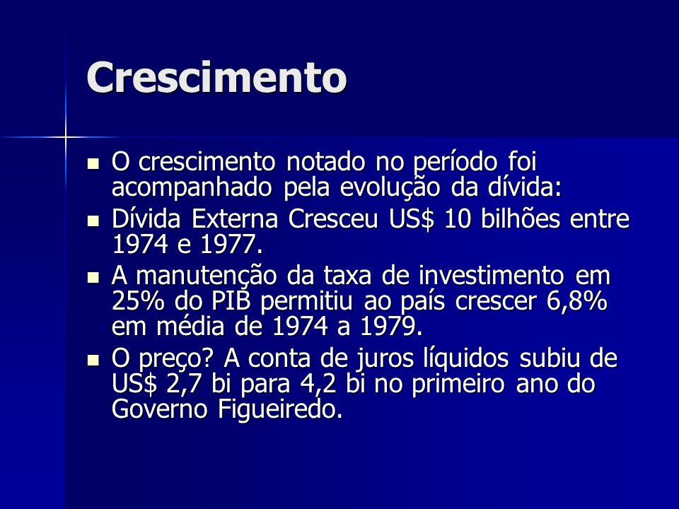 Crescimento O crescimento notado no período foi acompanhado pela evolução da dívida: O crescimento notado no período foi acompanhado pela evolução da