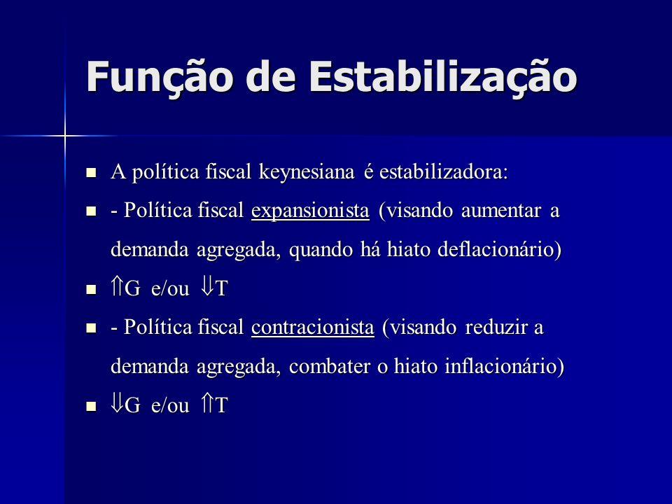 Função de Estabilização A política fiscal keynesiana é estabilizadora: A política fiscal keynesiana é estabilizadora: - Política fiscal expansionista